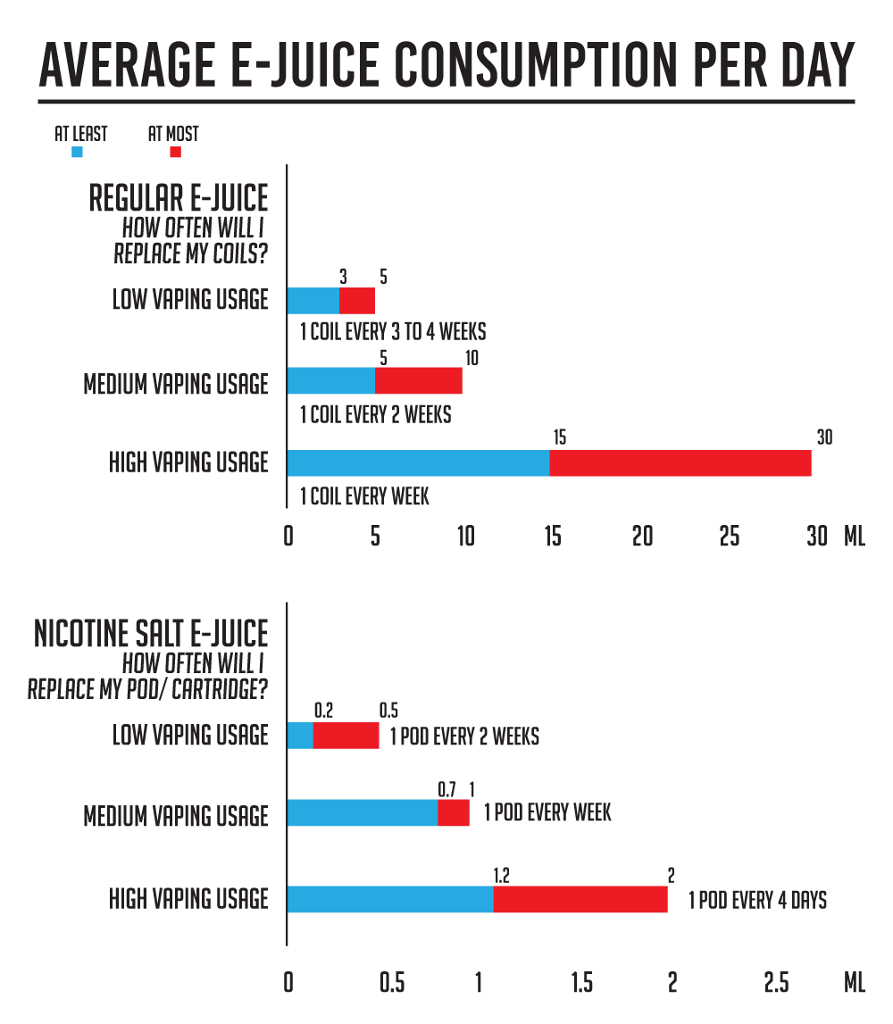 Average ejuice consumption per day
