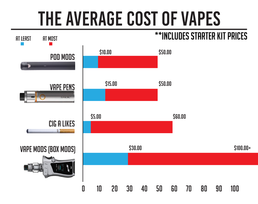 How much are vapes? Average cost of vapes