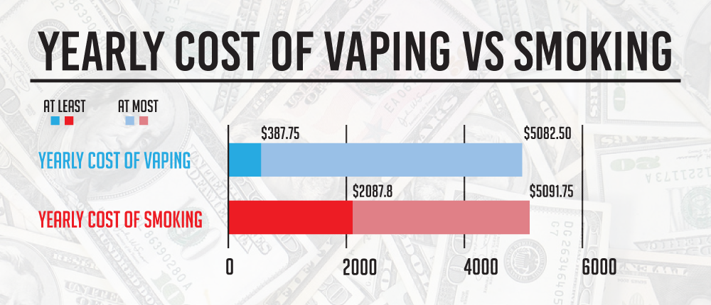 How much does vaping cost? Yearly cost of vaping vs smoking