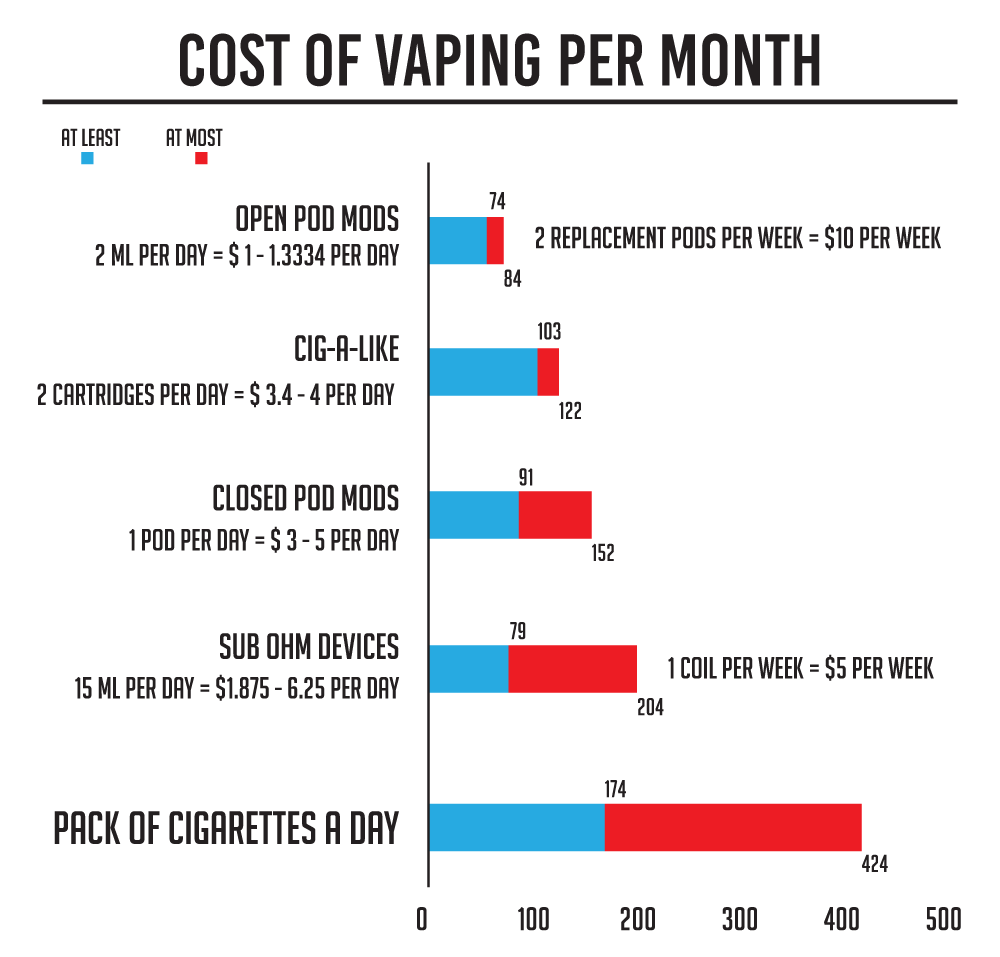 How much does vaping cost per month?