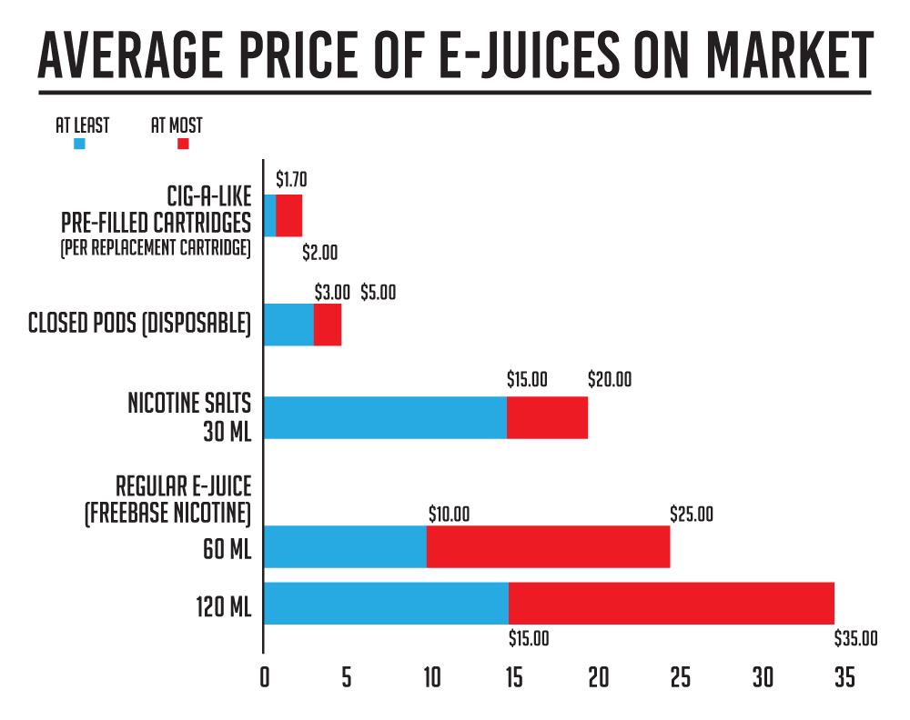 How much  is vape juice? Average price of e-juices on the market