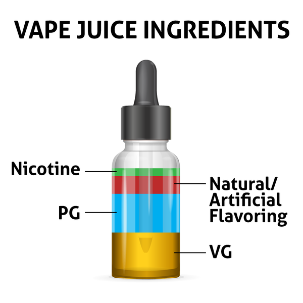 What's in your e-juice? Vape juice ingredients: PG, VG, Flavoring, and Nicotine
