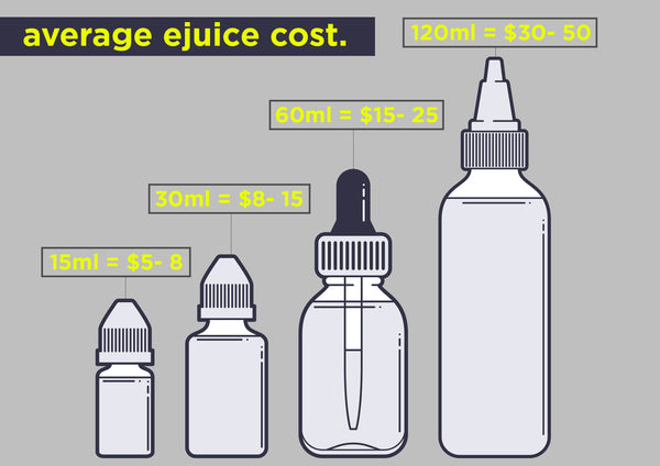 Competitive Pricing of E-juices