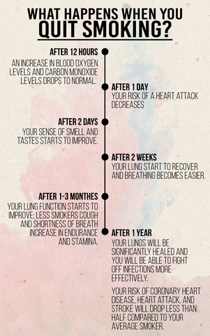 What happens when you quit smoking? Timeline