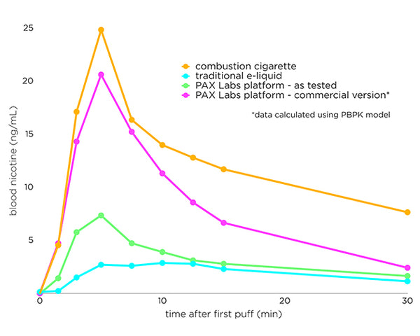Nicotine Salt in Bloodstream versus Cigarettes Graph