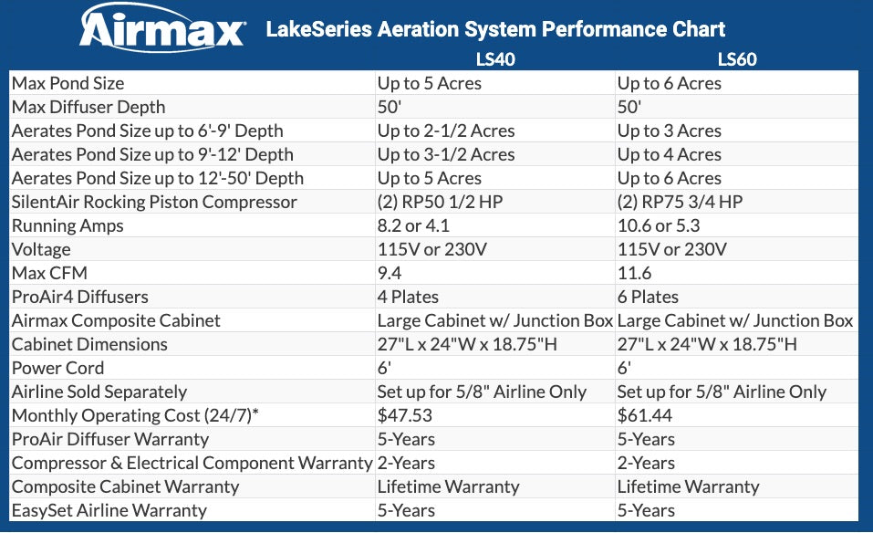 Airmax LakeSeries Aeration System Performance Guide