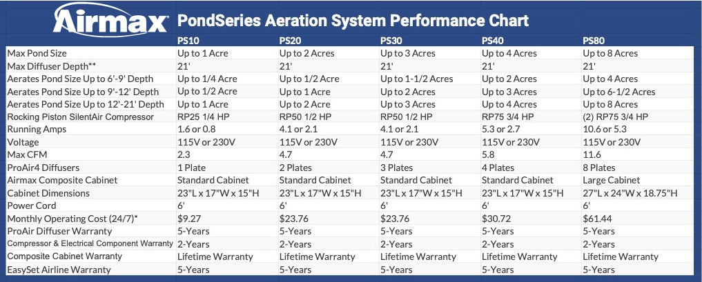 AirMax PondSeries Aeration System Performance Chart