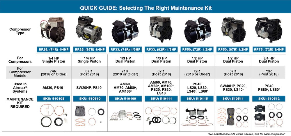 AirMax SilentAir RP Series Maintenance Kit Comparison Guide