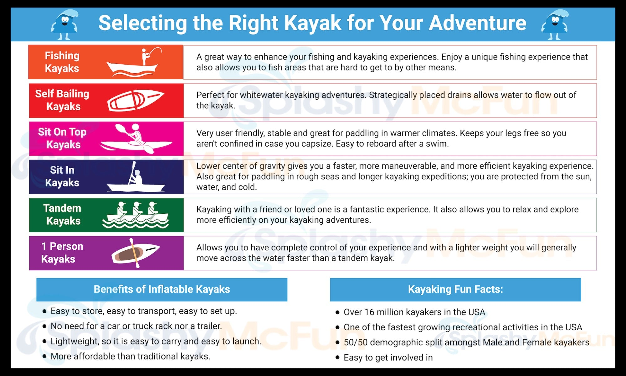 Types of inflatable kayaks that you have to choose from:  Inflatable Fishing Kayak, Whitewater kayak, Sit on top kayak, sit in kayak, tandem kayak, and 1 person kayak.