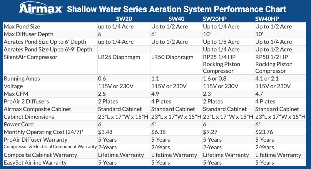 Airmax Shallow Water Series and Shallow Water Series HP Aeration System Performance Chart