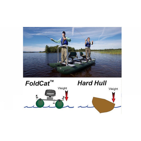 Sea Eagle 375 FoldCat Inflatable Pontoon Fishing Boat diagram showing the advantages of the pontoon design vs a hard hull under a picture of 2 men fishing on a lake on the green 2 person Sea Eagle inflatable pontoon boat.