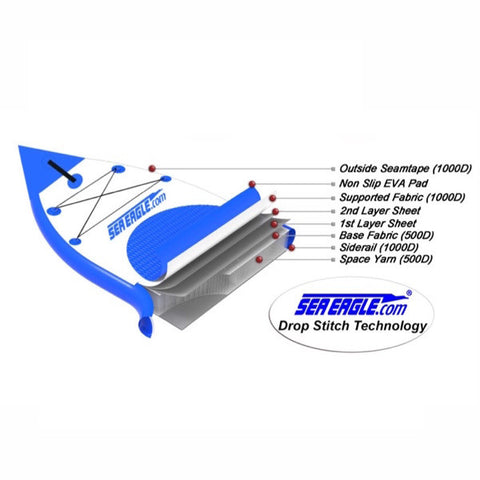 Sea Eagle NeedleNose 14 Inflatable SUP with diagram and closeup of features on the nose of the SUP