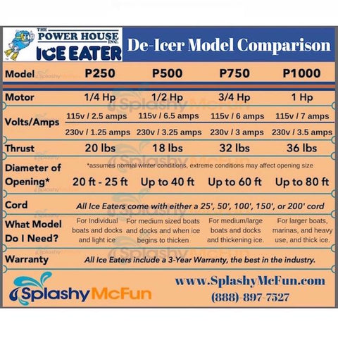 Power House Ice Eater Dock De-Icer Comparison Chart