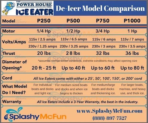Powerhouse Ice Eaters for Sale Dock DeIcer Comparison Chart.  Shows the difference between the PowerHouse Ice Eater P250, PowerHouse Ice Eater P500, PowerHouse Ice Eater P750, PowerHouse Ice Eater P1000.  It shows the amount of dock ice protection for each Power House Ice Eater for Sale.