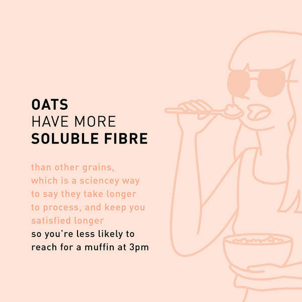 F A C T: Oats have more soluble fibre