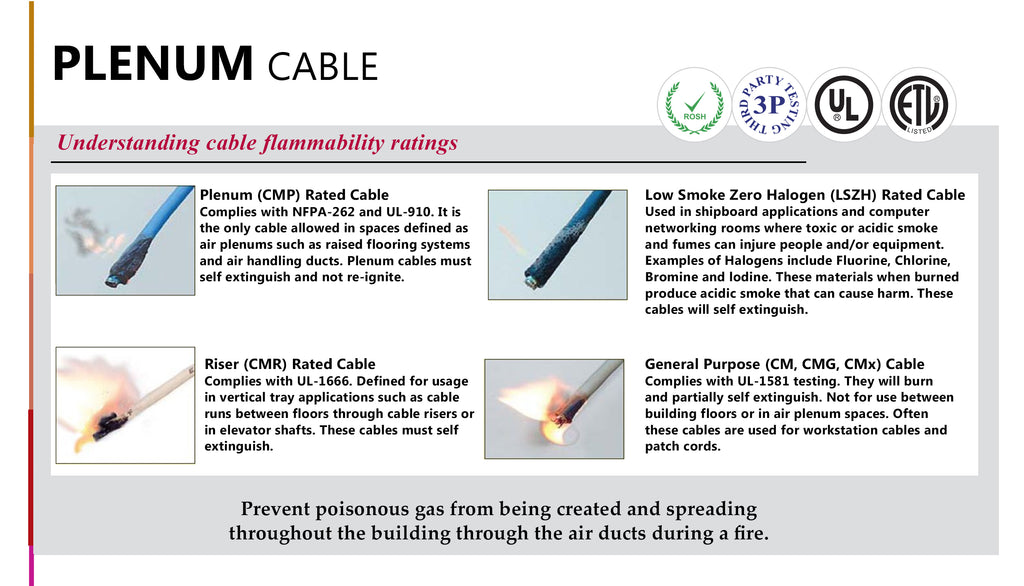Plenum cable vs Riser cable vs CM cable