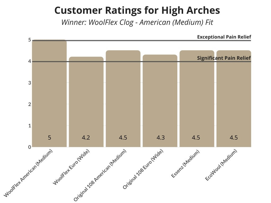 high arch rating