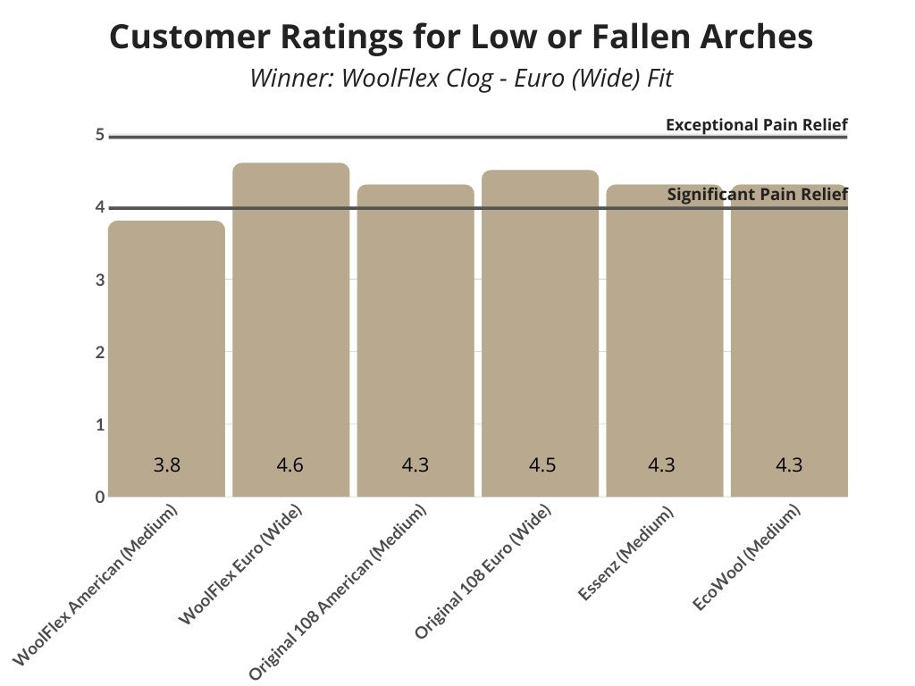Low or Fallen Arches Rating