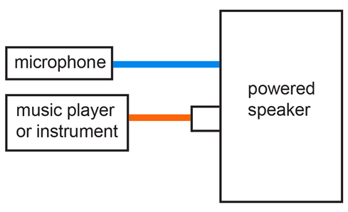 diagram 1_2048x2048?v=1481755471 intro to live sound equipment sonido live