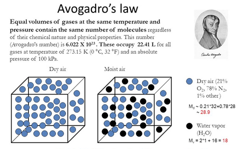 "Avogadro's law often referred to as Avogadro's hypothesis or as Avogadro's principle is physics's law related to the volume of a gas and to the amount of substance of gas present. Avogadro's law states that ""equal volumes of all gases, at the same temperature and pressure, have the same number of molecules."""