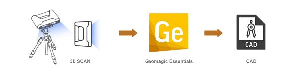 3D Scan -> Geomagic Essentials -> CAD