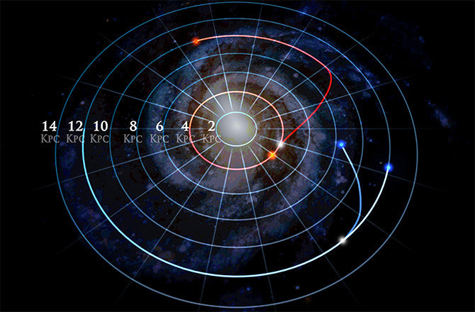 Galactic Archaeology reveals surprising fact about stars in our galaxy
