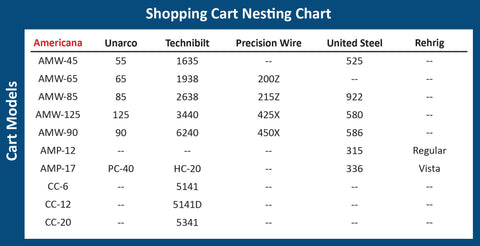 Shopping Cart Nesting Chart