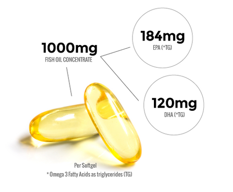Nutritech Omega 3 Facts
