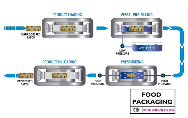 How High Pressure Processing is Innovating Food Packaging