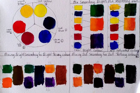 First Put You Colours In The Circles I Have Numbered These To Make It Easy On Colour Chart For Mixing So Dont Write Name Of Paint