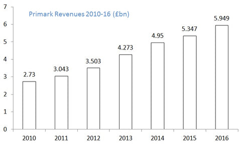 Primark Revenues 2010 to 2016 in GBP billions