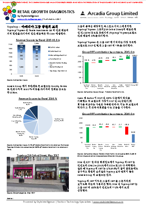 Arcadia Group: 리테일 성장 진단 2017년 6월 - Styleintelligence - Report