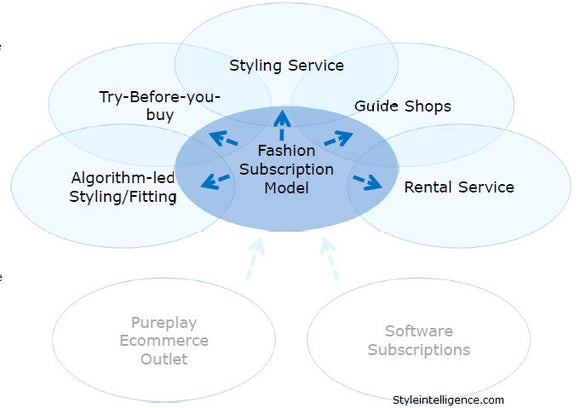 Market Report: Fashion Technology Subscription Boxes, Jan 2016 - Styleintelligence - Report