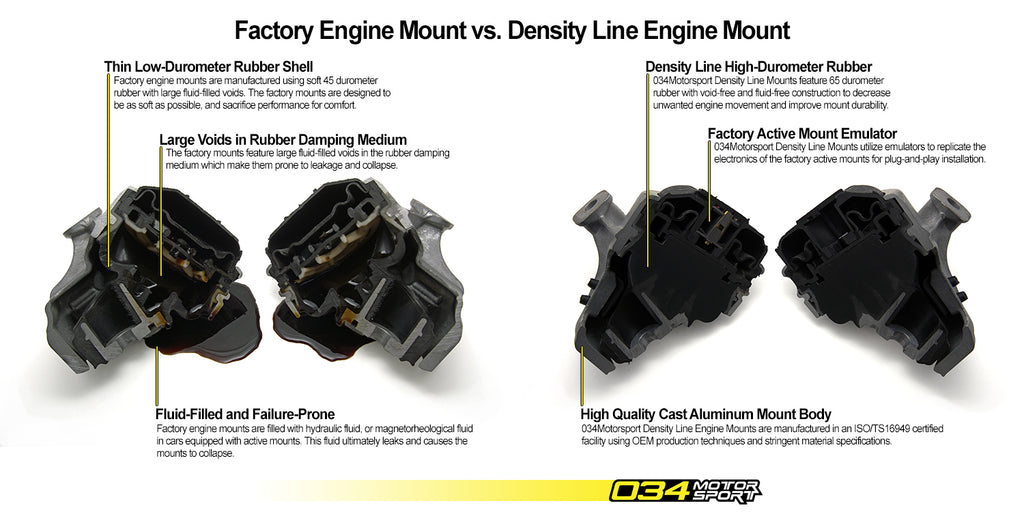 034Motorsport Audi Motor Mount, Street Density Line (B8/B8.5, A4/A5/Q5 2.0 TFSI) ML Performance UK
