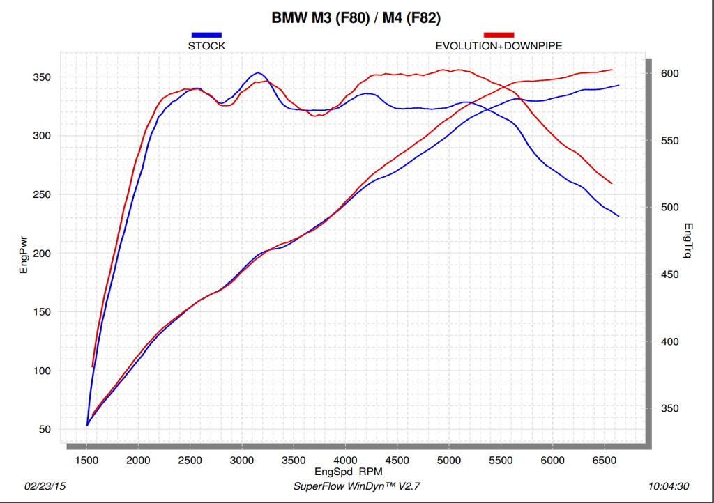 Akrapovic BMW F80 M3 & F82 F83 M4 Downpipe (SS) - ML Performance Dyno