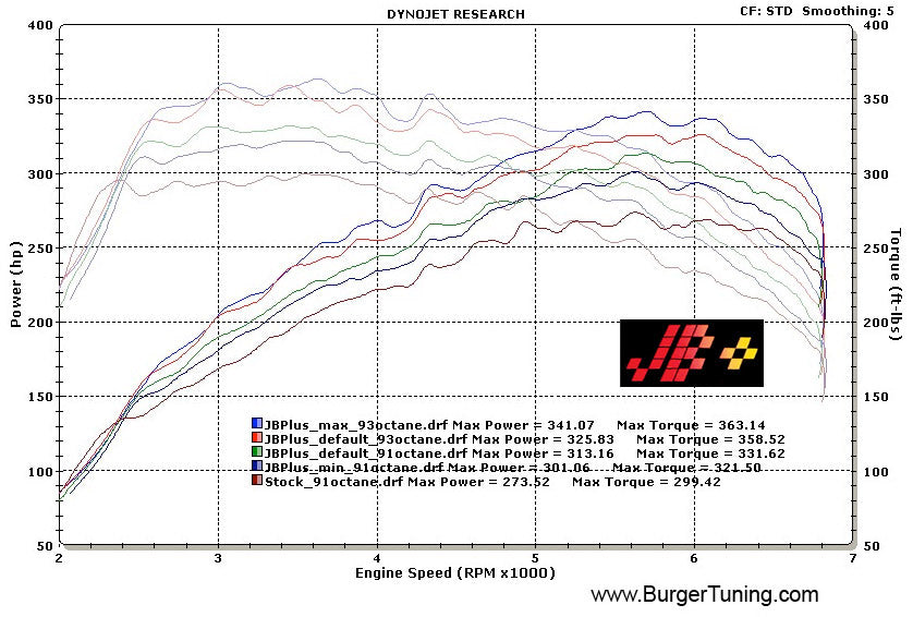 BMS BMW E Chassis N54 JB+ (1M, 135i, 335i, 535i, X6 & Z4) Dyno - ML Performance UK