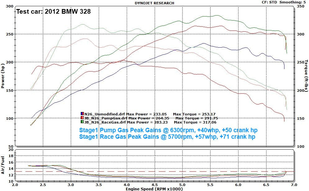bms bmw n20 n26 n55 s55 jb1 stage 1 tuner m135i m3 ml performance uk bms bmw f chassis n55 n20 n26 s55 stage 1 bmw tuner n20 328i stage 1