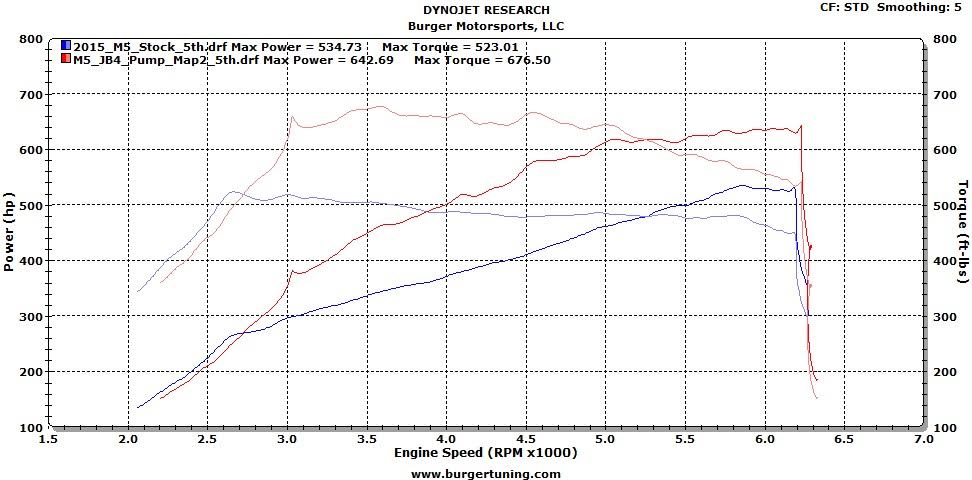 BMS BMW F Chassis S63tu JB4 F10 F12 F13 (M5 & M6) Dyno - JB4 & Pump Fuel | ML Performance UK