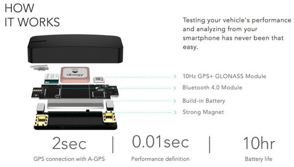 BMS BMW GPS Based Performance Meter ML Performance UK