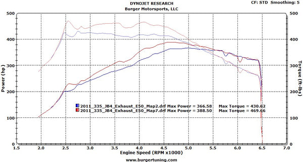 BMW E Series N55 JB4 (135i and 335i) JB4, Exhaust, E85 Fuel Dyno
