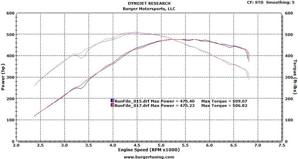 BMW E Series N55 JB4 (135i and 335i) JB4, Exhaust, Hybrid Turbo, E85 Fuel Dyno