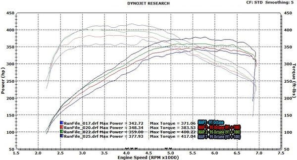 BMW F Series N55 JB4 (M135, M235i, M2, 335i & 435i) Dyno - F22 M235i with intake, exhaust ML Performance UK