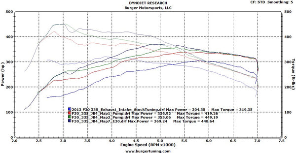 BMW F Series N55 JB4 (M135, M235i, M2, 335i & 435i) Dyno - F30 335i with BMS intake, exhaust ML Performance UK