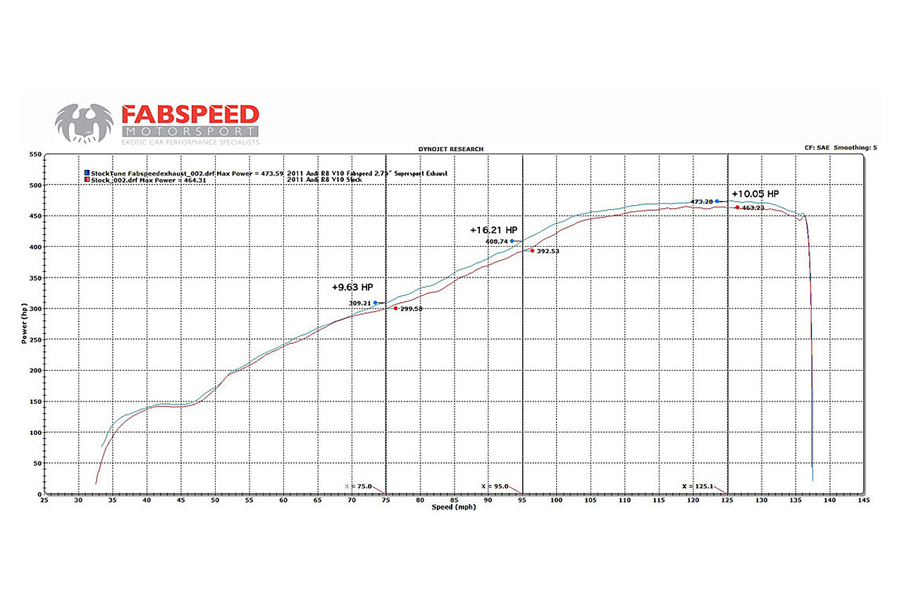 Fabspeed Audi R8 V10 Supersport X-Pipe Exhaust System (2009 - 2015) - ML Performance UK