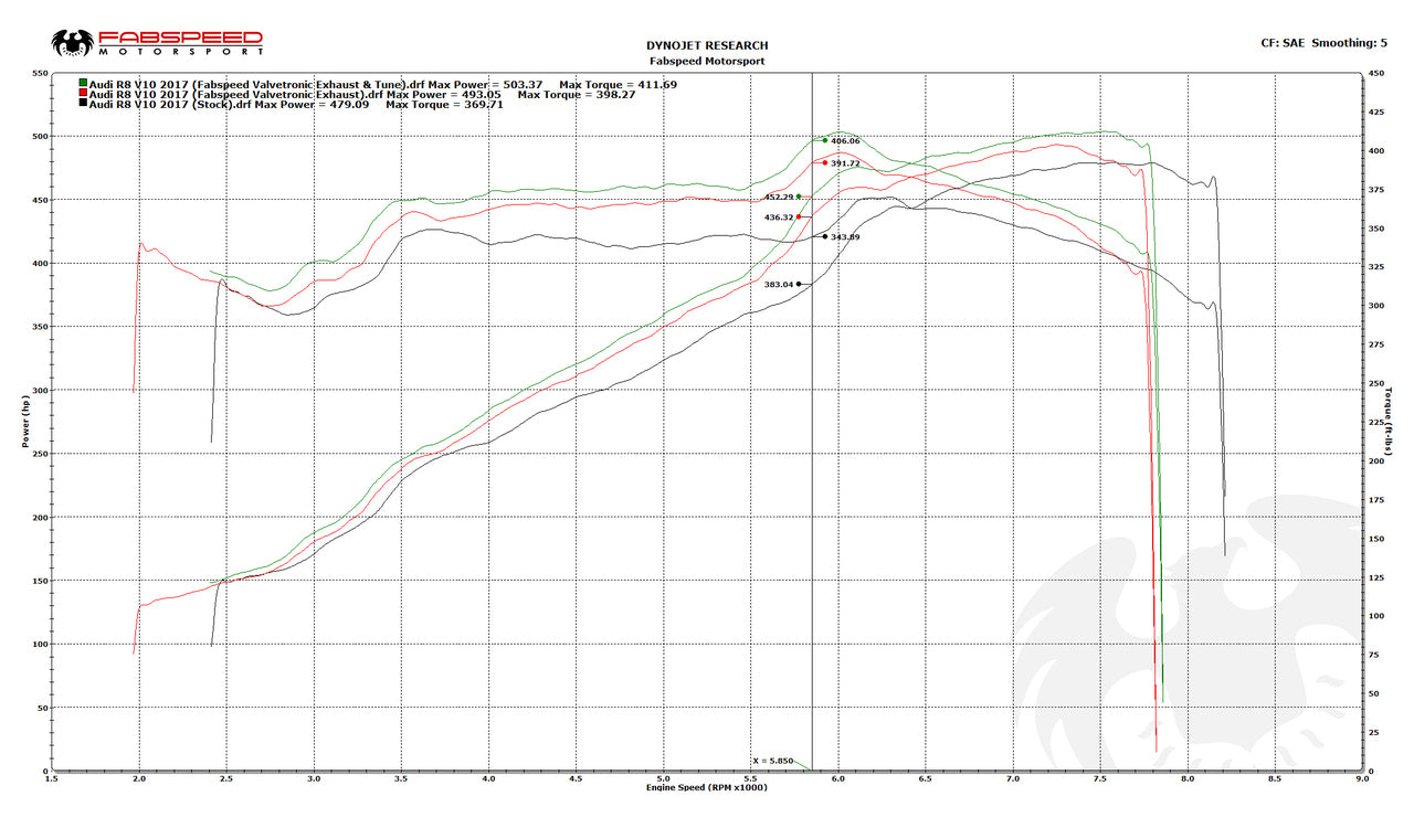 Fabspeed Audi R8 V10 Valvetronic Supersport X-Pipe Exhaust System Dyno - ML Performance UK