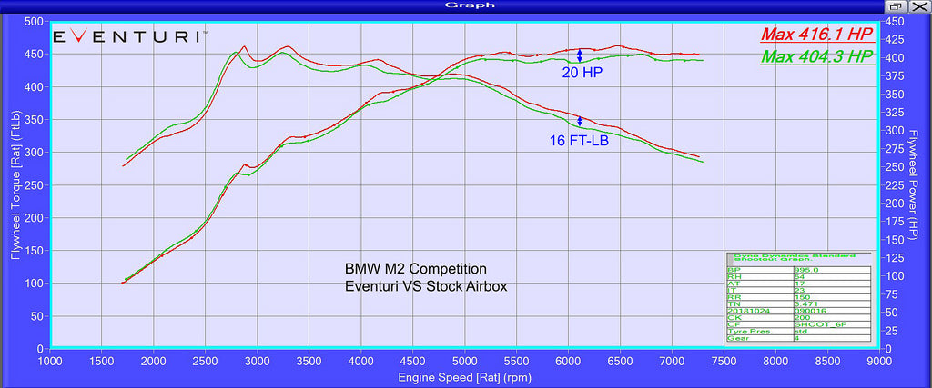 BMW F87 M2 COMPETITION ML Performance