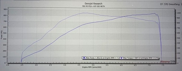 Pure Turbo BMW S55 Stage 2+ Upgrade Turbos (M2 Competition, M3 & M4) 852whp F80 M3 - ML Performance UK