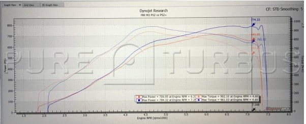 Pure Turbo BMW S55 Stage 2+ Upgrade Turbos (M2 Competition, M3 & M4) Almost 130whp gain PS2+ vs. PS2 - ML Performance UK