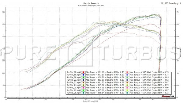 Pure Turbos BMW N54 Strage 2 V1 Upgraded Hybrid Turbos (450-600whp) 135i & 335i - ML Performance UK