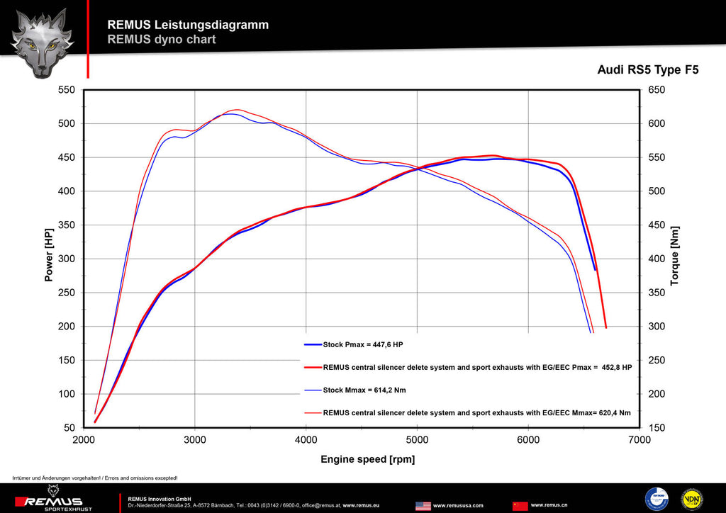 Remus Audi B9 RS5 Quattro Non-Resonated Front Section - ML Performance UK